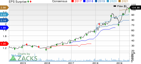 Heico Corporation Price, Consensus and EPS Surprise