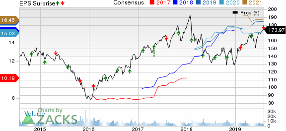 Cummins Inc. Price, Consensus and EPS Surprise