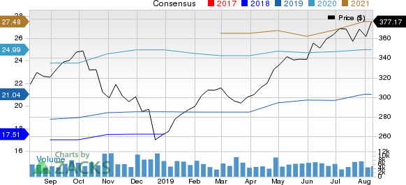 Lockheed Martin Corporation Price and Consensus