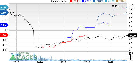 SPX Corporation Price and Consensus