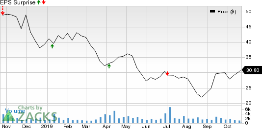 Greenbrier Companies, Inc. (The) Price and EPS Surprise