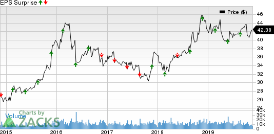 Hormel Foods Corporation Price and EPS Surprise