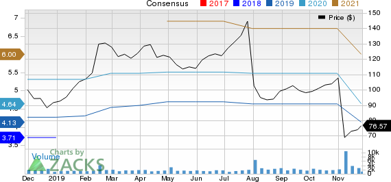 Insperity, Inc. Price and Consensus