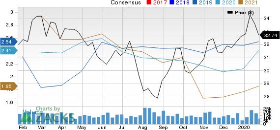 Suncor Energy  Inc. Price and Consensus