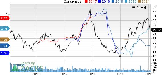 Pilgrim's Pride Corporation Price and Consensus