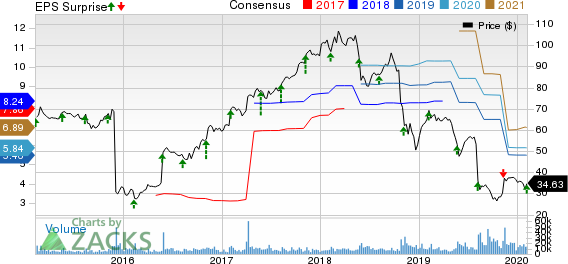 DXC Technology Company. Price, Consensus and EPS Surprise