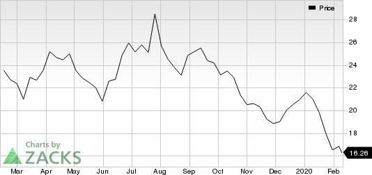 TechnipFMC plc Price
