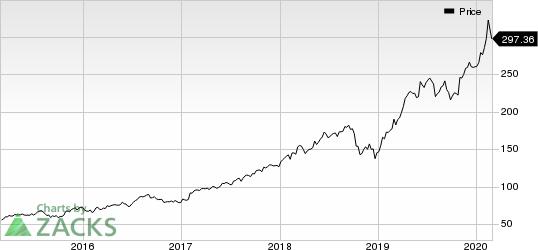 MSCI Inc Price