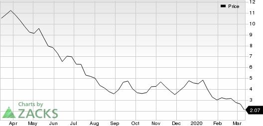 Range Resources Corporation Price