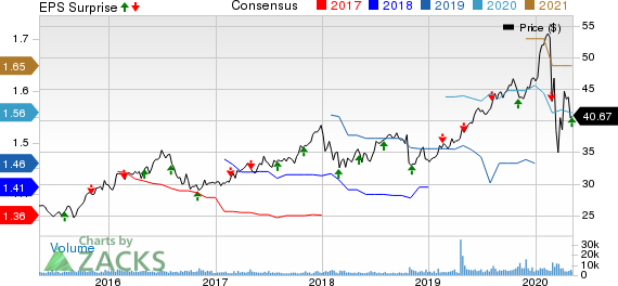 Essential Utilities Inc Price, Consensus and EPS Surprise