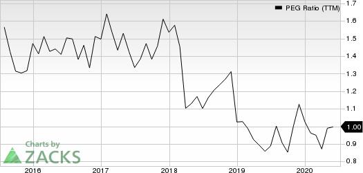 Cigna Corporation PEG Ratio (TTM)