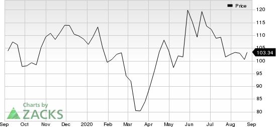 Alexion Pharmaceuticals, Inc. Price