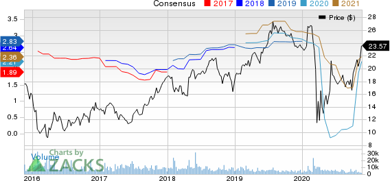 Santander Consumer USA Holdings Inc. Price and Consensus