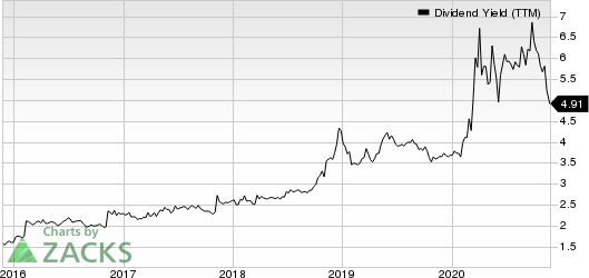 Investors Bancorp, Inc. Dividend Yield (TTM)