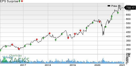 The SherwinWilliams Company Price and EPS Surprise