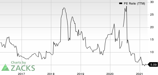 Smith & Wesson Brands, Inc. PE Ratio (TTM)