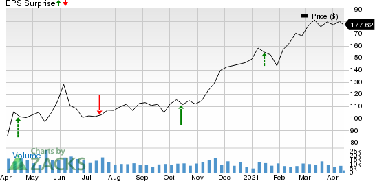 The PNC Financial Services Group, Inc Price and EPS Surprise