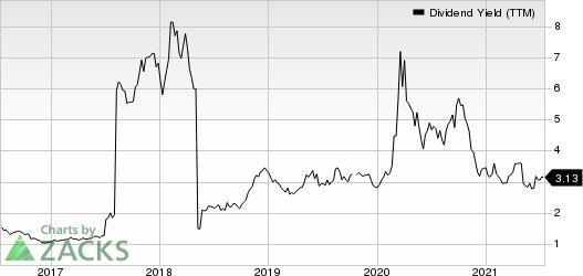 Baker Hughes Company Dividend Yield (TTM)