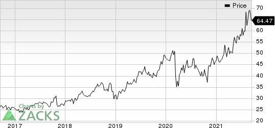 UFP Technologies, Inc. Price