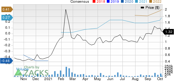 Seanergy Maritime Holdings Corp Price and Consensus
