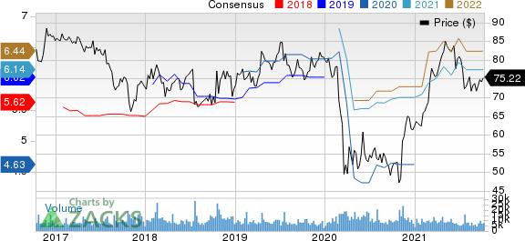 Omnicom Group Inc. Price and Consensus