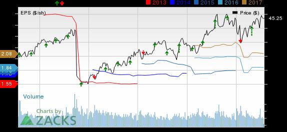 Mondelez (MDLZ) Q2 Earnings Top, Stock Falls on Sales Miss