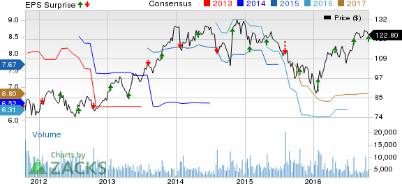 Parker-Hannifin Q1 Earnings Beat, Up Y/Y, Guidance Intact
