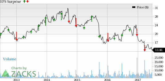 Will Finish Line (FINL) Q1 Earnings Disappoint Investors?