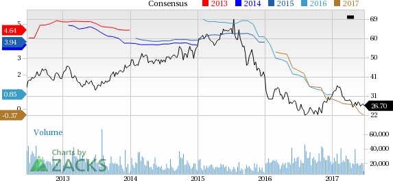 Bear of the Day:  CF Industries (CF)