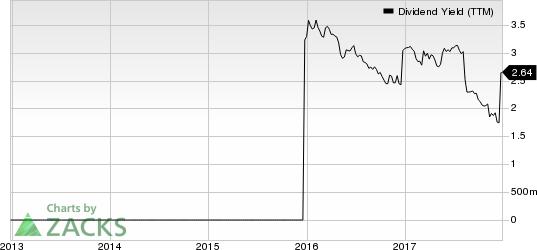 MEDIFAST INC Dividend Yield (TTM)