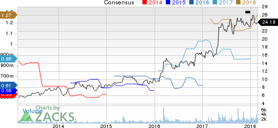 Air Transport Services Group, Inc Price and Consensus