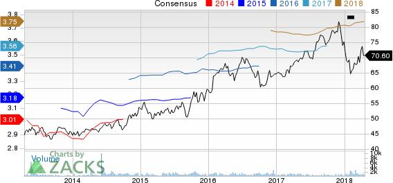Spire Inc. Price and Consensus