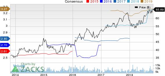 Ameren Corporation Price and Consensus