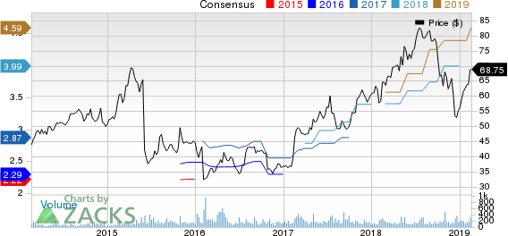Colliers International Group Inc. Price and Consensus