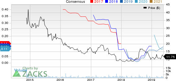 The Habit Restaurants, Inc. Price and Consensus