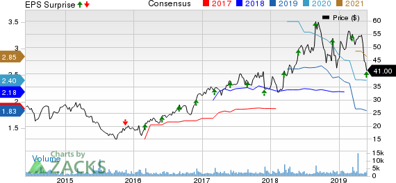 Semtech Corporation Price, Consensus and EPS Surprise