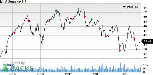 Leggett & Platt, Incorporated Price and EPS Surprise
