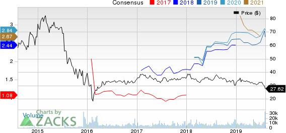 MPLX LP Price and Consensus