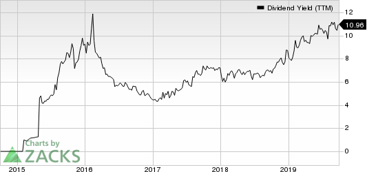 CNX Midstream Partners LP Dividend Yield (TTM)