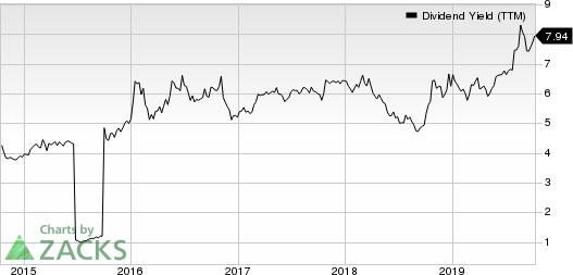Hersha Hospitality Trust Dividend Yield (TTM)