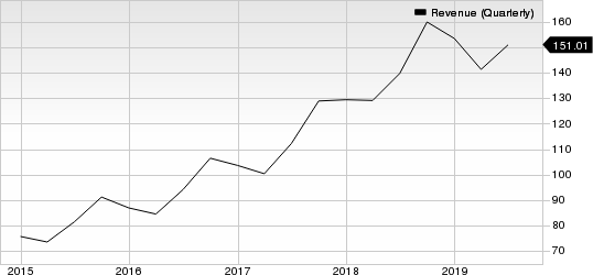 Monolithic Power Systems, Inc. Revenue (Quarterly)