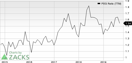 Booking Holdings Inc. PEG Ratio (TTM)