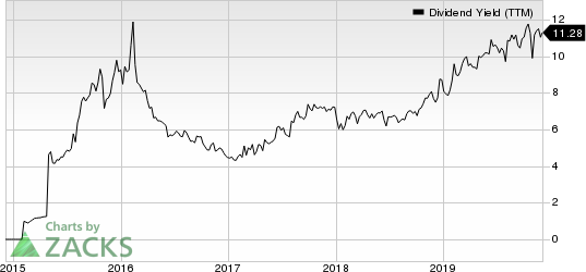 CNX Midstream Partners LP Dividend Yield (TTM)