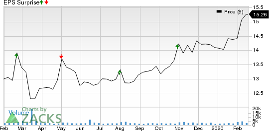 Hercules Capital, Inc. Price and EPS Surprise