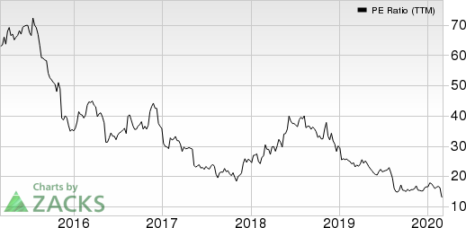 Macy's, Inc. PE Ratio (TTM)