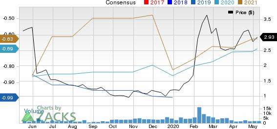 Aduro Biotech Inc Price and Consensus