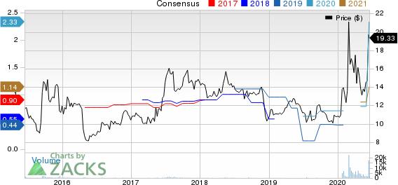 Lakeland Industries, Inc. Price and Consensus