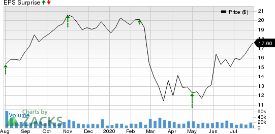 Newell Brands Inc. Price and EPS Surprise