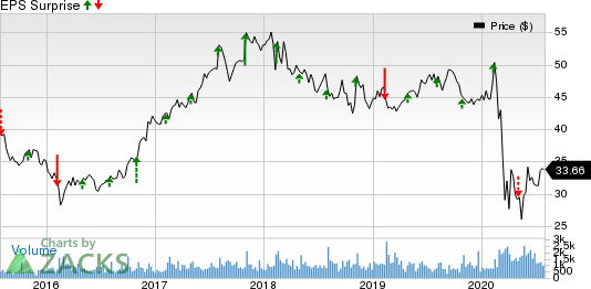 CNA Financial Corporation Price and EPS Surprise