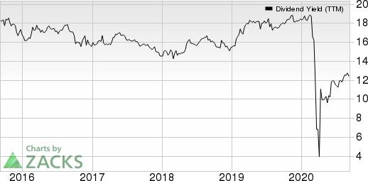 Ellington Financial LLC Dividend Yield (TTM)